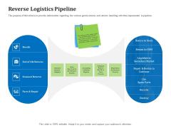 Reverse Logistics Management Reverse Logistics Pipeline Ppt File Example File PDF