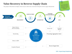 Reverse Logistics Management Value Recovery In Reverse Supply Chain Ppt Summary Infographics PDF