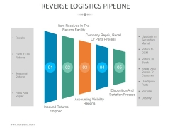 Reverse Logistics Pipeline Ppt PowerPoint Presentation Portfolio Designs