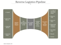 Reverse Logistics Pipeline Ppt PowerPoint Presentation Topics