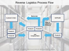Reverse Logistics Process Flow Ppt PowerPoint Presentation File Summary