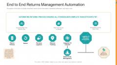 Reverse SCM End To End Returns Management Automation Ppt Professional Inspiration PDF