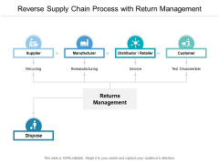 Reverse Supply Chain Process With Return Management Ppt Powerpoint Presentation Slides Graphics Template