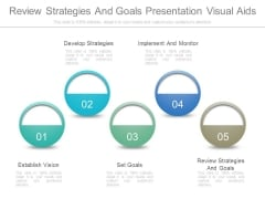 Review Strategies And Goals Presentation Visual Aids