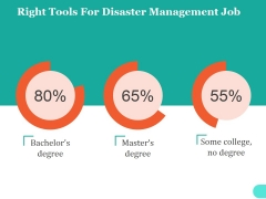 Right Tools For Disaster Management Job Ppt PowerPoint Presentation Infographic Template