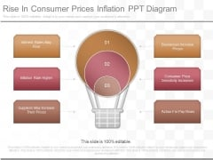 Rise In Consumer Prices Inflation Ppt Diagram