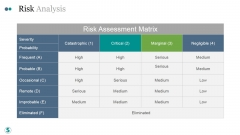 Risk Analysis Ppt PowerPoint Presentation Files