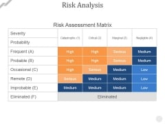 Risk Analysis Ppt PowerPoint Presentation Infographic Template Graphics Example