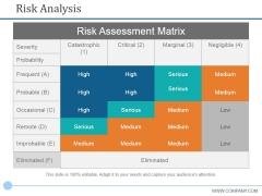 Risk Analysis Ppt PowerPoint Presentation Portfolio Template