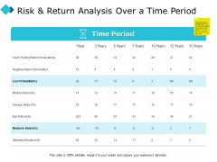 Risk And Return Analysis Over A Time Period Ppt PowerPoint Presentation Infographics Influencers
