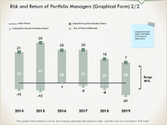 Risk And Return Of Portfolio Managers Graphical Form Ppt PowerPoint Presentation Infographic Template Model