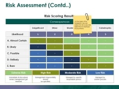 Risk Assessment Contd Ppt PowerPoint Presentation File Display