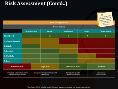 Risk Assessment Contd Ppt PowerPoint Presentation Gallery Visual Aids