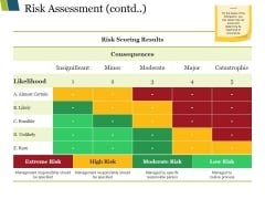 Risk Assessment Contd Ppt PowerPoint Presentation Infographic Template Visuals
