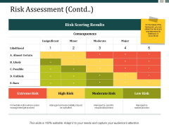 Risk Assessment Contd Ppt Powerpoint Presentation Inspiration Summary Ppt Powerpoint Presentation Icon Gallery