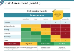 Risk Assessment Contd Ppt PowerPoint Presentation Themes