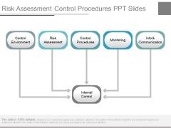 Risk Assessment Control Procedures Ppt Slides