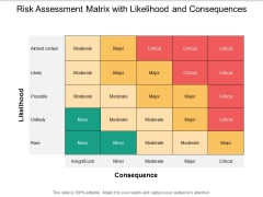 Risk Assessment Matrix With Likelihood And Consequences Ppt PowerPoint Presentation Icon Background Image