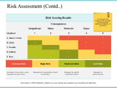 Risk Assessment Possible Ppt PowerPoint Presentation File Master Slide