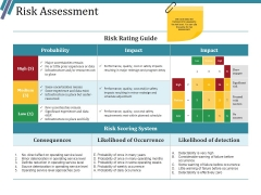 Risk Assessment Ppt PowerPoint Presentation Layouts Vector