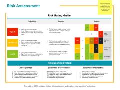 Risk Assessment Ppt PowerPoint Presentation Portfolio Ideas