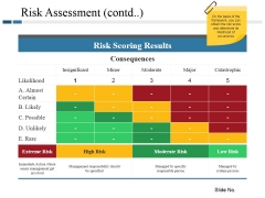 Risk Assessment Template 2 Ppt PowerPoint Presentation Styles Introduction