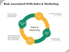 Risk Associated With Sales And Marketing Ppt PowerPoint Presentation Professional Designs Download