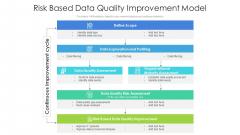 Risk Based Data Quality Improvement Model Ppt PowerPoint Presentation Icon Layout PDF