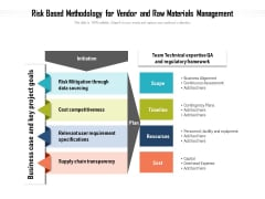 Risk Based Methodology For Vendor And Raw Materials Management Ppt PowerPoint Presentation File Infographic Template PDF