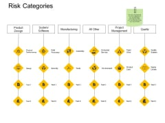 Risk Categories Manufacturing Ppt PowerPoint Presentation Outline Elements