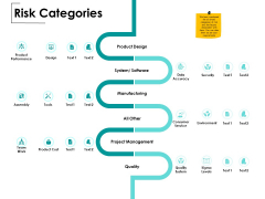 Risk Categories Ppt PowerPoint Presentation Infographic Template Layout Ideas