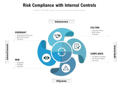 Risk Compliance With Internal Controls Ppt PowerPoint Presentation Ideas Objects PDF