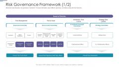 Risk Governance Framework Operations Ppt PowerPoint Presentation Ideas Themes PDF