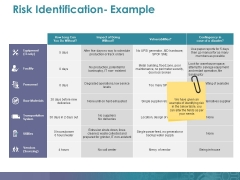 Risk Identification- Example Ppt PowerPoint Presentation Outline Gallery