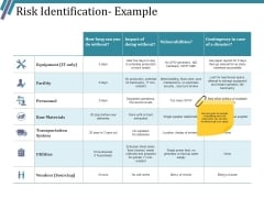 Risk Identification Example Ppt PowerPoint Presentation Styles Visual Aids