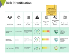 Risk Identification Ppt PowerPoint Presentation Icon Inspiration