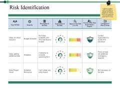 Risk Identification Ppt PowerPoint Presentation Ideas Elements