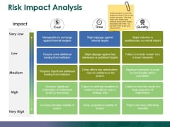 Risk Impact Analysis Ppt PowerPoint Presentation Show Gallery