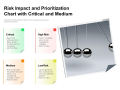 Risk Impact And Prioritization Chart With Critical And Medium Ppt PowerPoint Presentation Icon Topics PDF