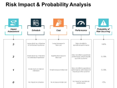 Risk Impact And Probability Analysis Performance Ppt Powerpoint Presentation Infographics Deck