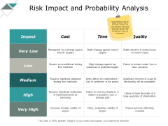 Risk Impact And Probability Analysis Ppt PowerPoint Presentation Summary Inspiration
