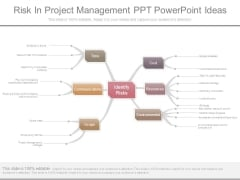Risk In Project Management Ppt Powerpoint Ideas