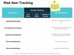 Risk Item Tracking Ppt Powerpoint Presentation Gallery Icon