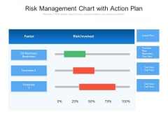 Risk Management Chart With Action Plan Ppt PowerPoint Presentation File Styles PDF