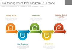 Risk Management Ppt Diagram Ppt Model
