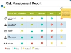 Risk Management Report Ppt PowerPoint Presentation Outline Information