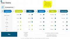 Risk Matrix Corporate Transformation Strategic Outline Demonstration PDF