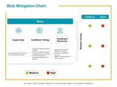 Risk Mitigation Chart Ppt PowerPoint Presentation Background Designs