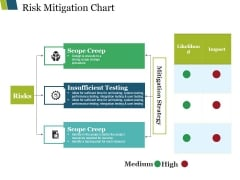 Risk Mitigation Chart Ppt PowerPoint Presentation Infographic Template Elements