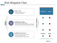 Risk Mitigation Chart Ppt PowerPoint Presentation Model Tips